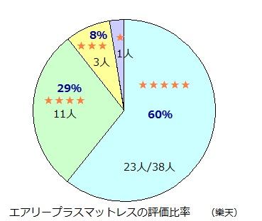 エアリープラス評価2.jpg